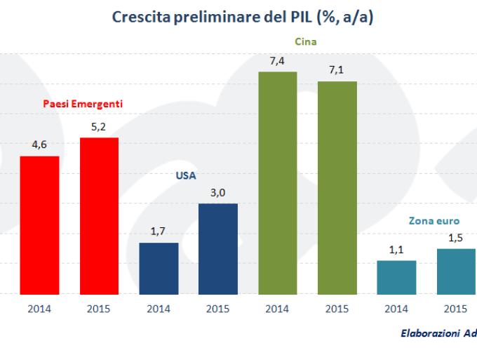 Fmi taglia le stime della crescita mondiale: pesano Cina, petrolio e Fed. Bene l'Eurozona, dati  confermati per l'Italia