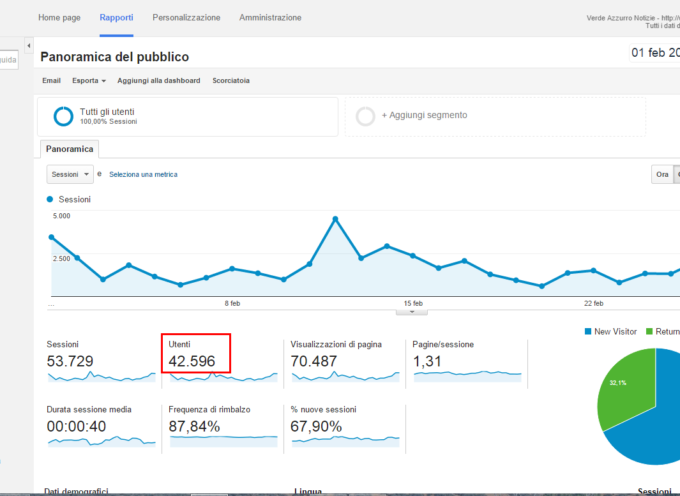 Febbraio 2016: Superati i 40.000 utenti mensili