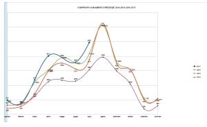 confronto andamento presenze 2014 -2015 - 2016 - 2017