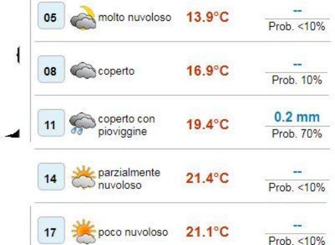 Previsioni METEO, per la Valle del Serchio di Tempoitalia, aggiornamento  AL 5 giugno