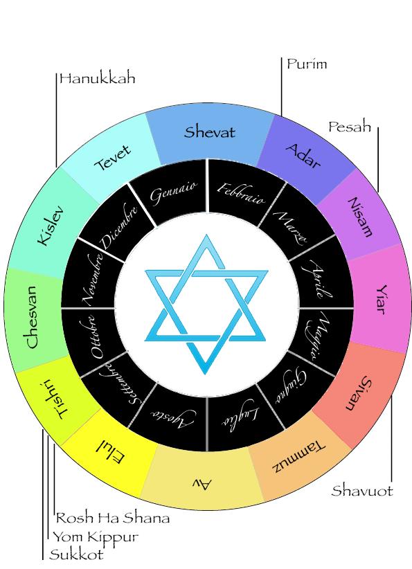 Calendario Ebreo.Accadde Oggi 6 Settembre 3761 A C Inizio Del Calendario