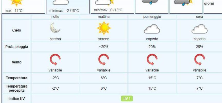 il Meteo per la Valle del Serchio del LAMMA Toscana.. aggiornamento  al 6 febbraio