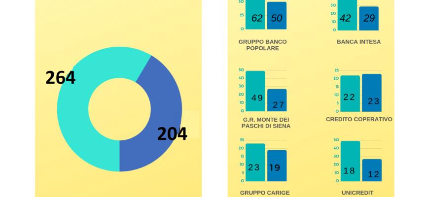 cresce la raccolta di risparmio in provincia di Lucca