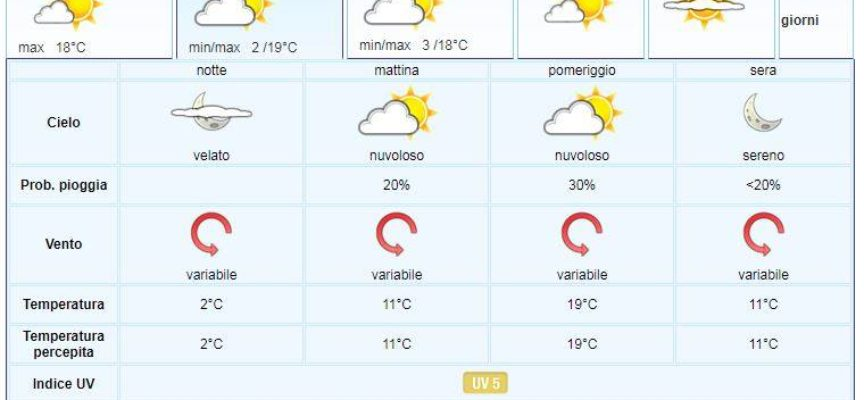 il Meteo del LAMMA Toscana,   aggiornamento al 15 aprile..