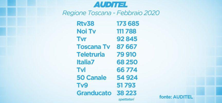 Auditel record per NoiTv: superata per la prima volta la soglia dei 111mila spettatori