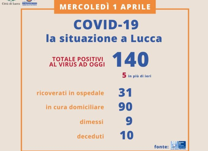 LUCCA – Aggiornamento Coronavirus – La situazione di IERI, mercoledì 1 aprile,