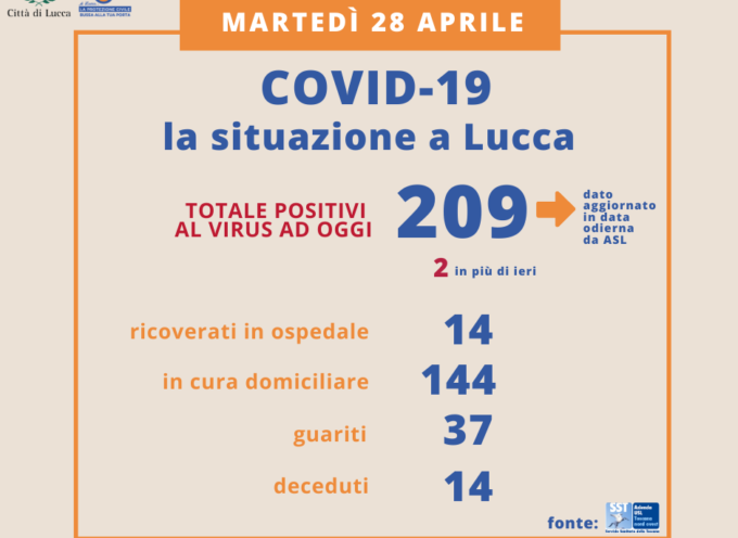 Aggiornamento Coronavirus – Due nuovi casi positivi a Lucca. al 28 aprile