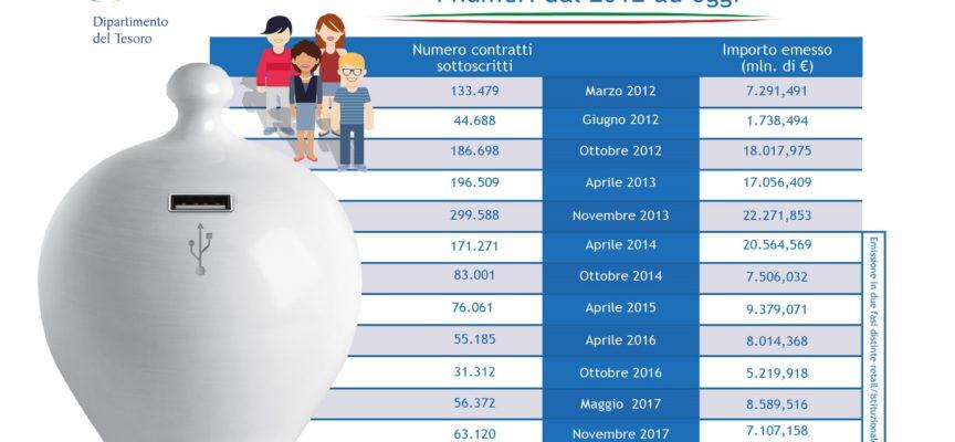 Arriva Futura,Btp per famiglie destinato alrilancio del Paese