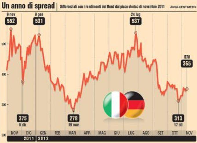 Lo spread potrebbe crollare a 70 punti e farci risparmiare 1,5 miliardi l'anno, dicono gli esperti